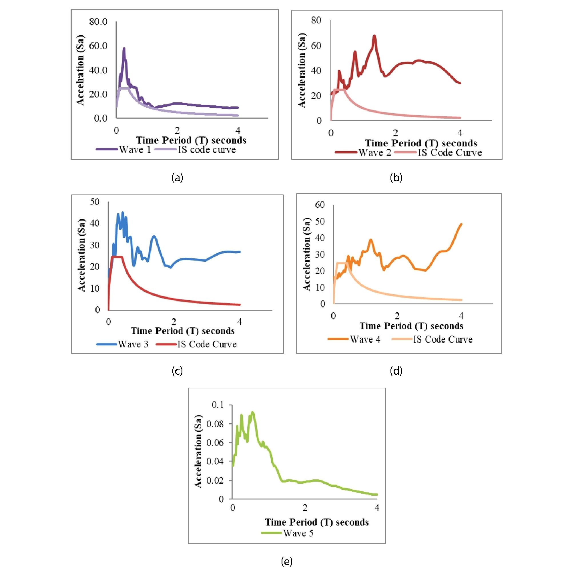 Model-based analysis of base isolation systems for