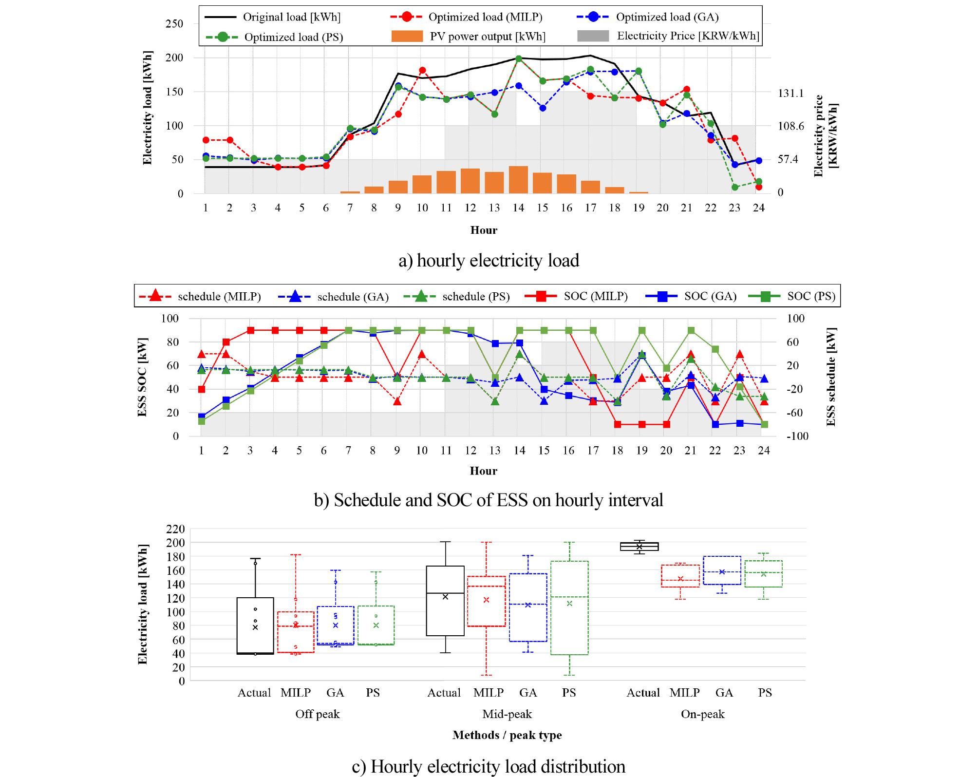 http://static.apub.kr/journalsite/sites/kiaebs/2019-013-04/N0280130404/images/Figure_KIAEBS_13_4_04_F2.jpg