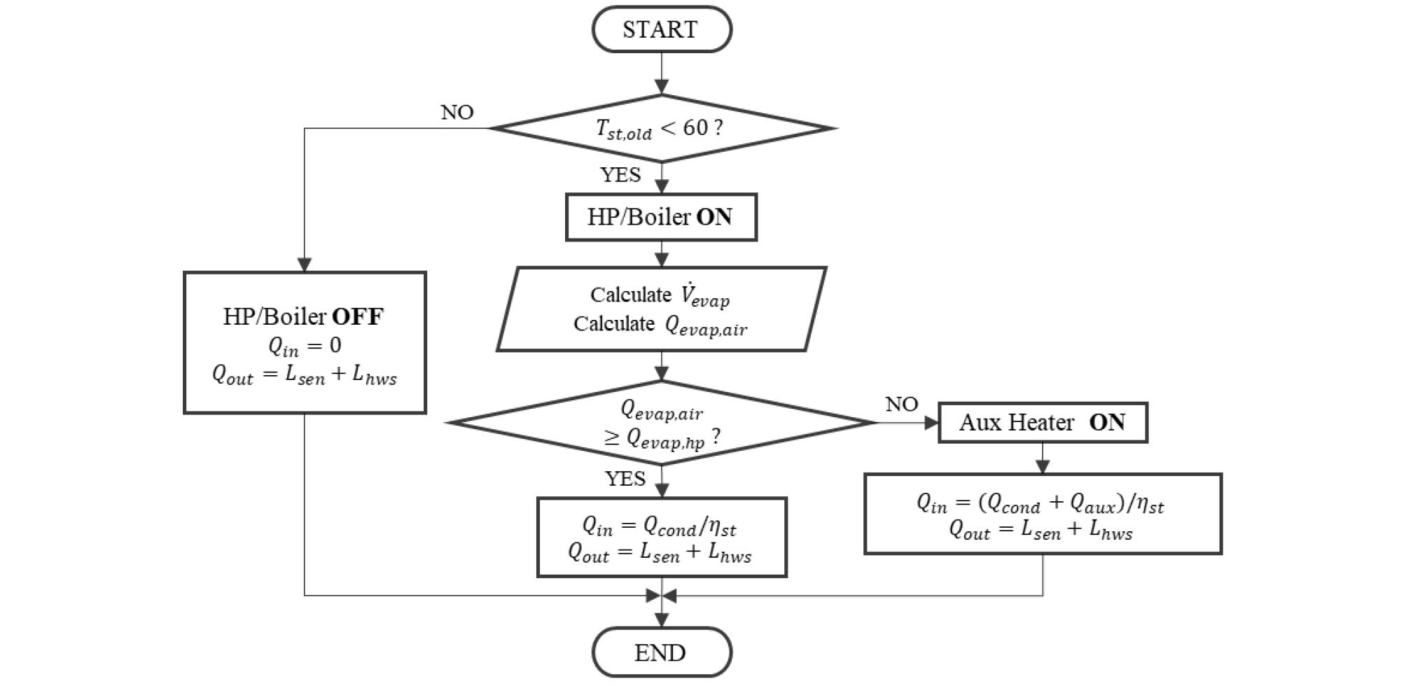 http://static.apub.kr/journalsite/sites/kiaebs/2020-014-05/N0280140513/images/Figure_KIAEBS_14_5_13_F3.jpg