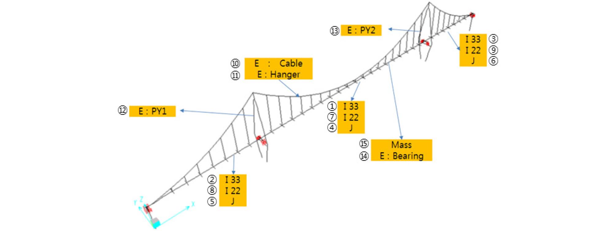http://static.apub.kr/journalsite/sites/ksce/2019-039-01/N0110390115/images/Figure_KSCE_39_1_15_F7.jpg