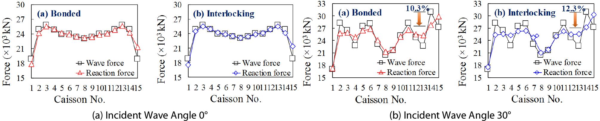 http://static.apub.kr/journalsite/sites/ksce/2019-039-01/N0110390120/images/Figure_KSCE_39_1_20_F12.jpg