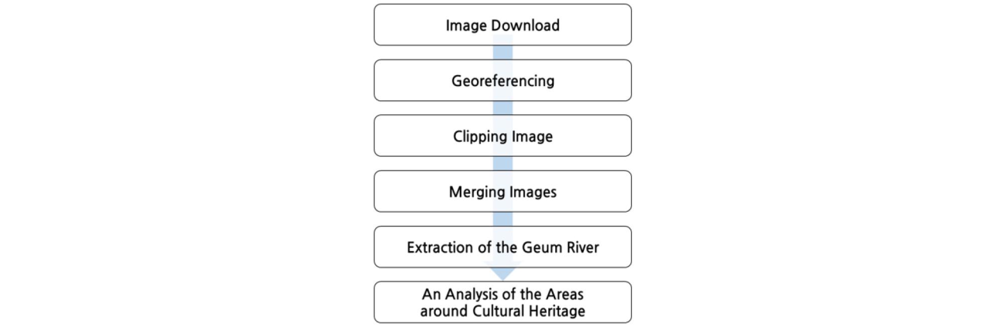http://static.apub.kr/journalsite/sites/ksce/2019-039-06/N0110390629/images/Figure_KSCE_39_06_29_F6.jpg