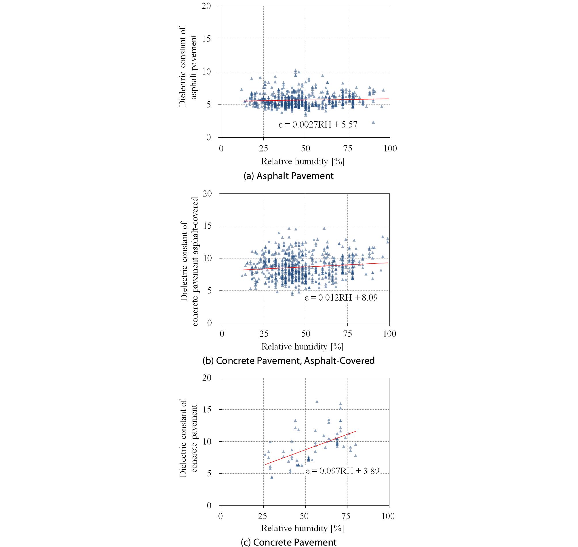 http://static.apub.kr/journalsite/sites/ksce/2020-040-03/N0110400303/images/Figure_KSCE_40_03_03_F4.jpg