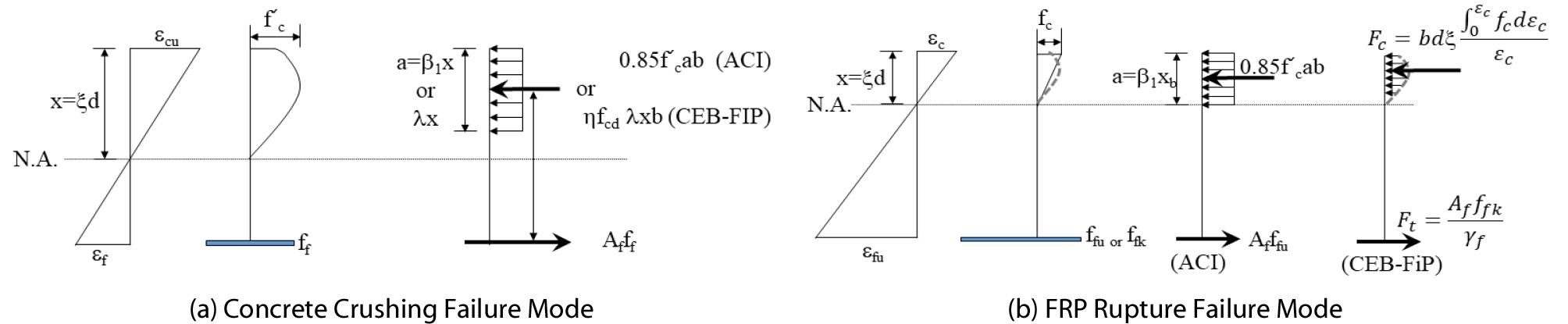 http://static.apub.kr/journalsite/sites/ksce/2020-040-04/N0110400403/images/Figure_KSCE_40_04_03_F2.jpg