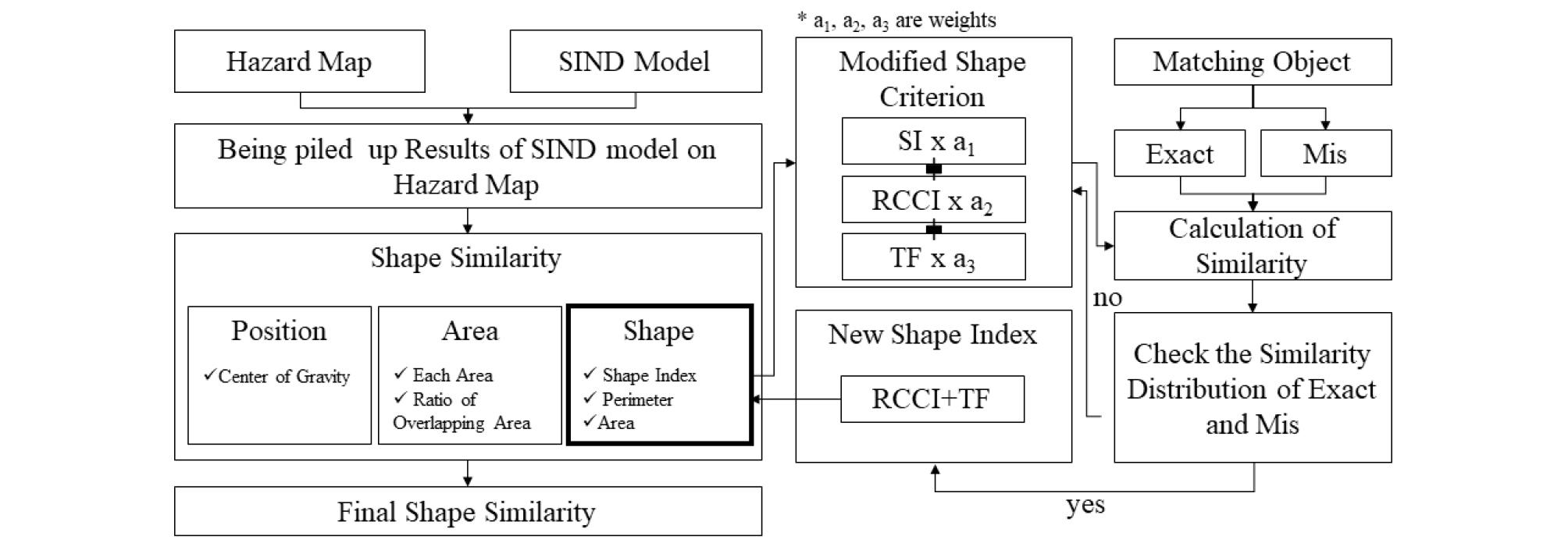 http://static.apub.kr/journalsite/sites/ksds/2019-012-03/N0240120302/images/ksds_12_03_02_F3.jpg