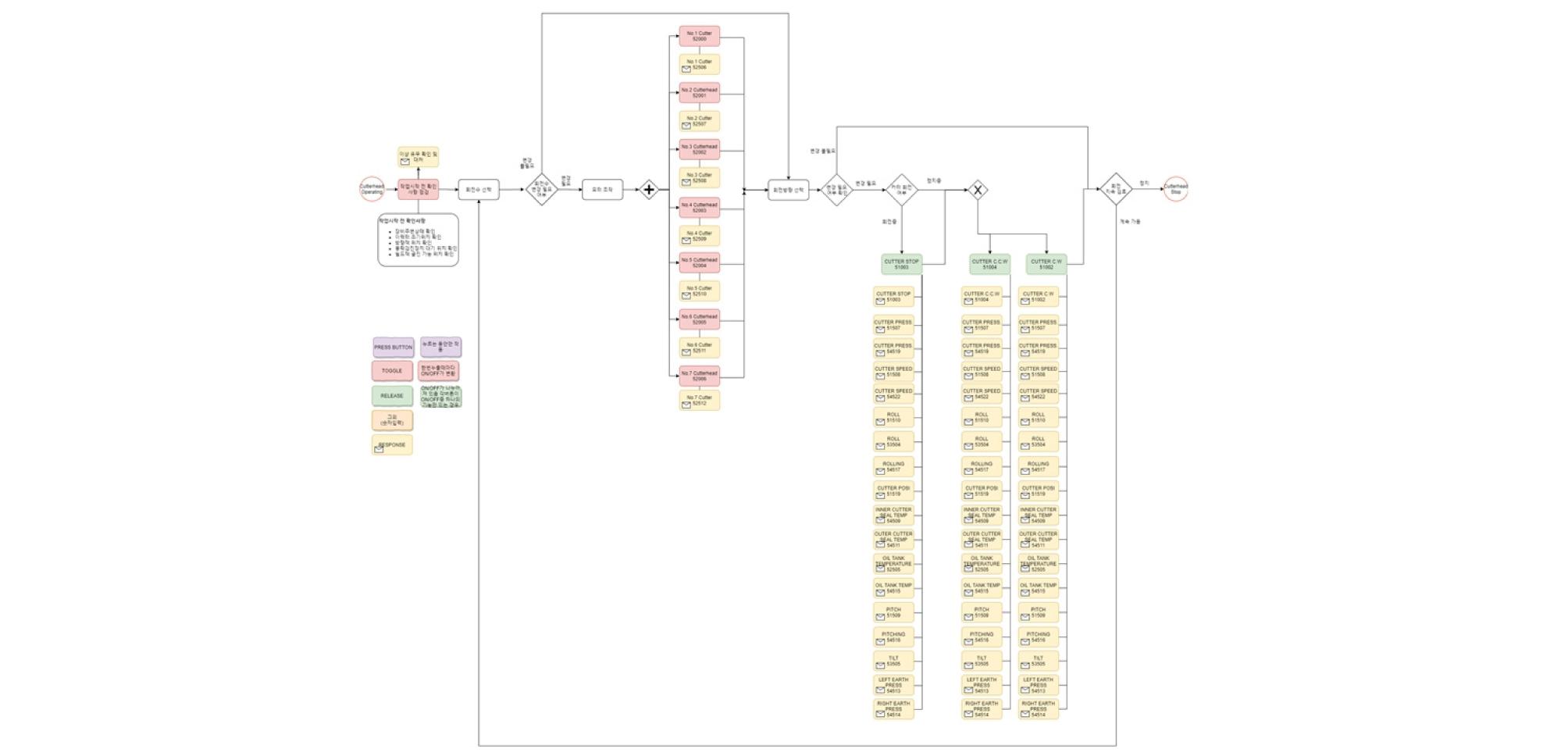http://static.apub.kr/journalsite/sites/ksrm/2020-030-05/N0120300501/images/ksrm_30_05_01_F14.jpg