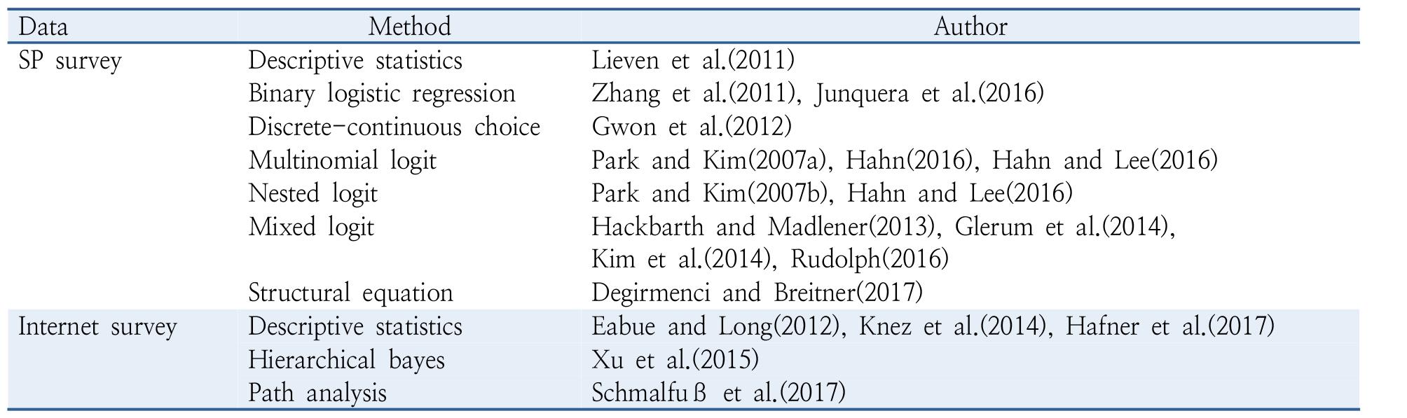 http://static.apub.kr/journalsite/sites/kst/2018-036-02/N0210360205/images/kst_36_02_05_T1.jpg