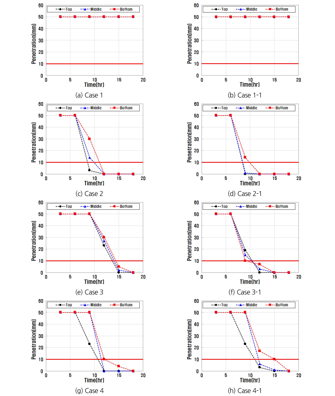 http://static.apub.kr/journalsite/sites/kta/2020-022-04/N0550220403/images/kta_22_04_03_F5.jpg
