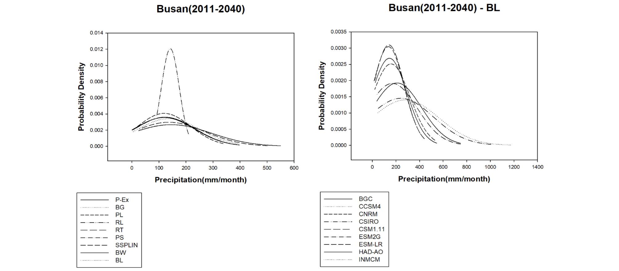 http://static.apub.kr/journalsite/sites/kwra/2020-053-04/N0200530402/images/kwra_53_04_02_F2.jpg