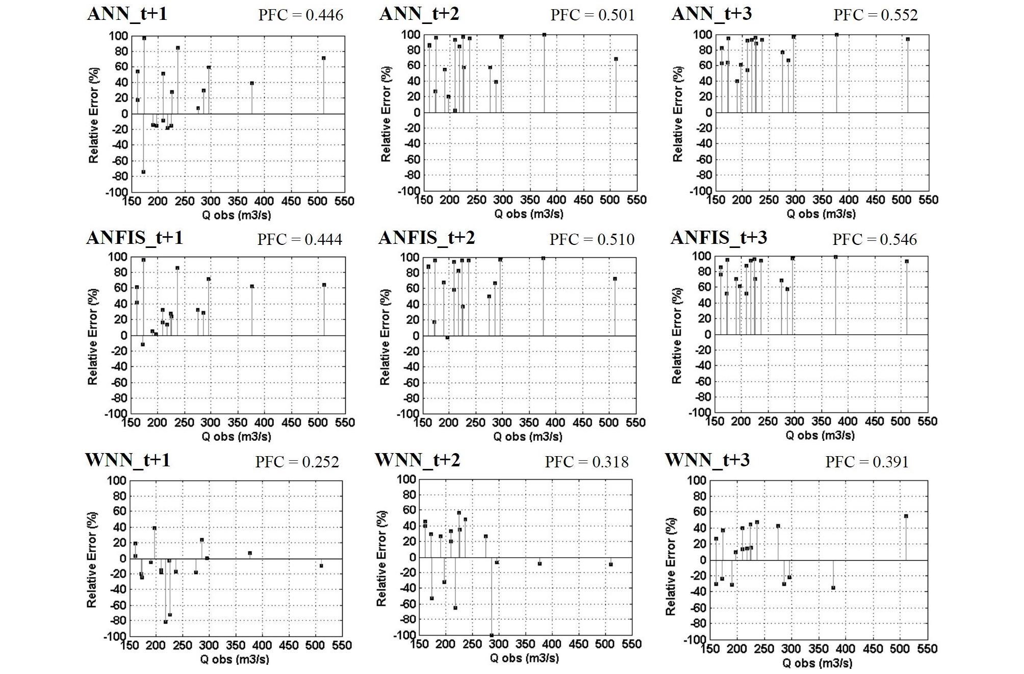 http://static.apub.kr/journalsite/sites/kwra/2020-053-06/N0200530601/images/kwra_53_06_01_F11.jpg