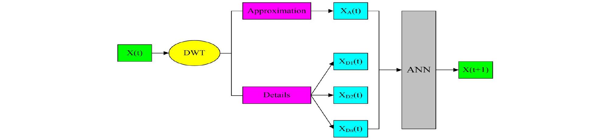 http://static.apub.kr/journalsite/sites/kwra/2020-053-06/N0200530601/images/kwra_53_06_01_F5.jpg